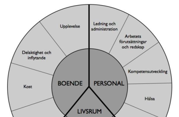 A&O-modellen - Boende, personal och livsrum
